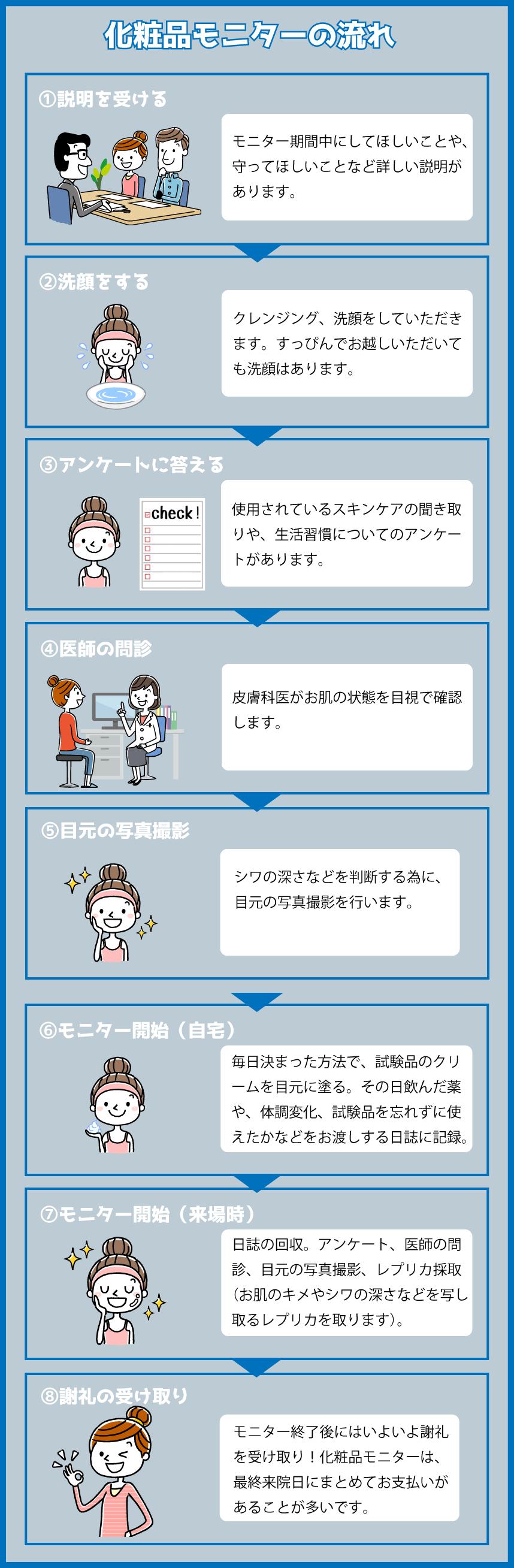 化粧品モニターの流れ(事前検診〜本試験)
